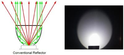 Hybrid Reflectors Combined