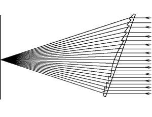 Infrared Optics